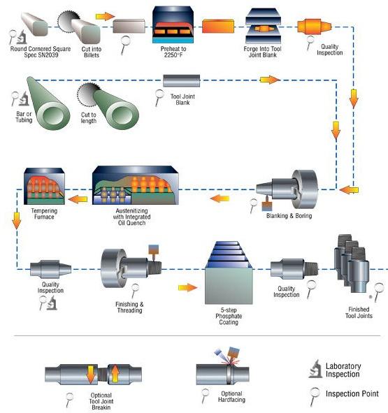 seamless tube manufacturing process pdf